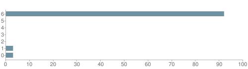 Chart?cht=bhs&chs=500x140&chbh=10&chco=6f92a3&chxt=x,y&chd=t:92,0,0,0,0,3,3&chm=t+92%,333333,0,0,10|t+0%,333333,0,1,10|t+0%,333333,0,2,10|t+0%,333333,0,3,10|t+0%,333333,0,4,10|t+3%,333333,0,5,10|t+3%,333333,0,6,10&chxl=1:|other|indian|hawaiian|asian|hispanic|black|white